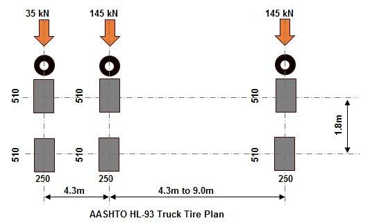 HL-93 AASHTO Vehicular Live Loading | Truck | Tandem